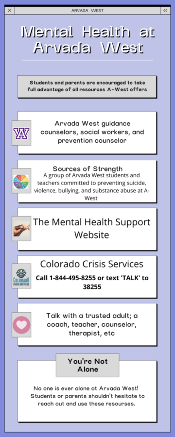There are a lot of ways to get help with mental health at A-West. Graphic by Payton Berland.